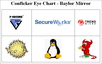Conficker Eye Chart